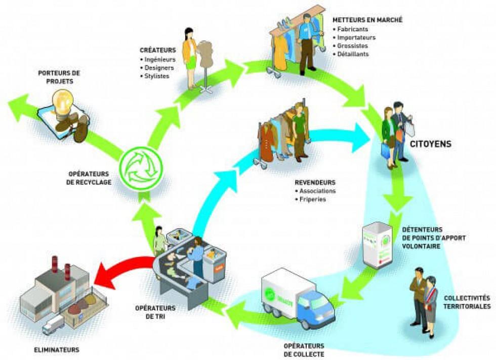 Circuit de traitement des Textiles, Linges et Chaussures